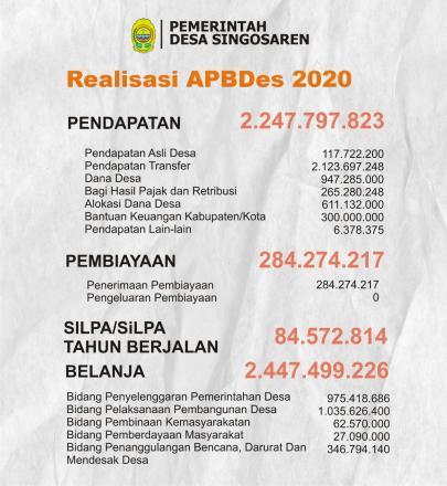 Realisasi APBDesa Singosaren 2020